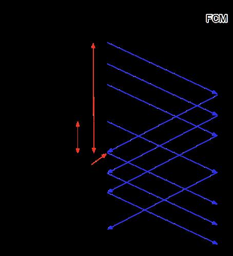 رسم تخطيطي مفصل لتدفق التحكم بين FCM وخادم التطبيق