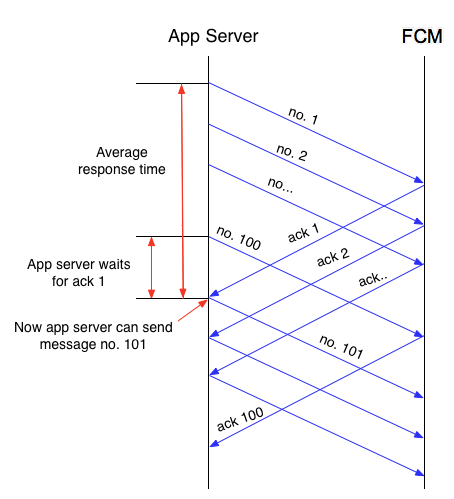 Diagramme détaillé du flux de contrôle entre FCM et le serveur d'applications