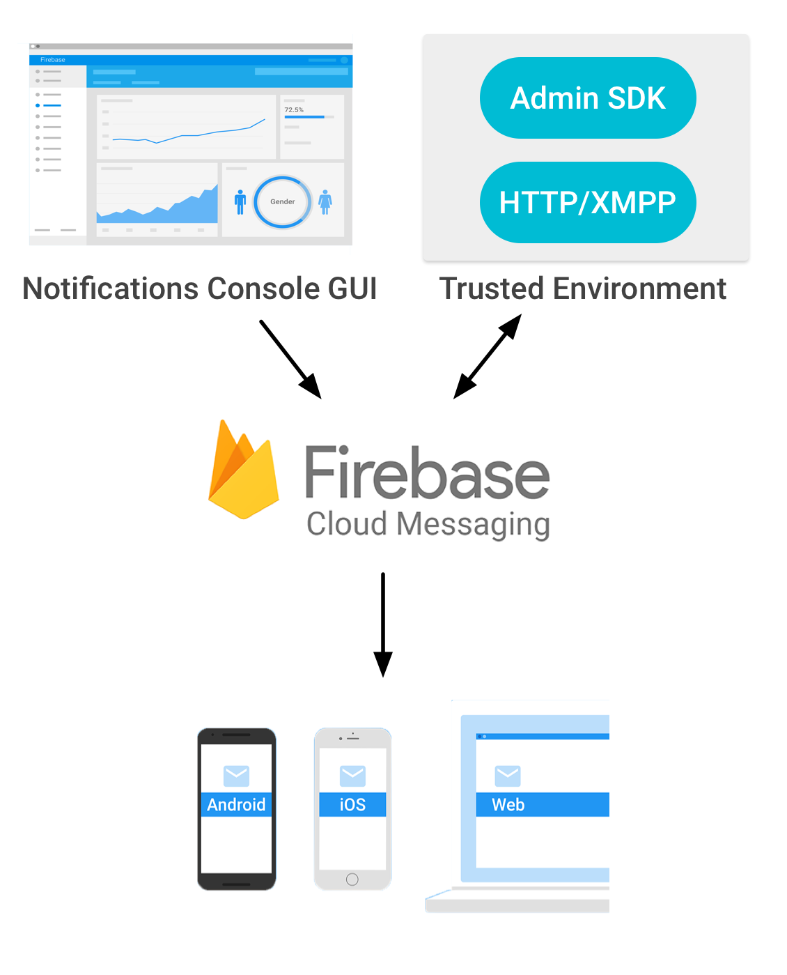 Diagrama da arquitetura do Firebase Cloud Messaging