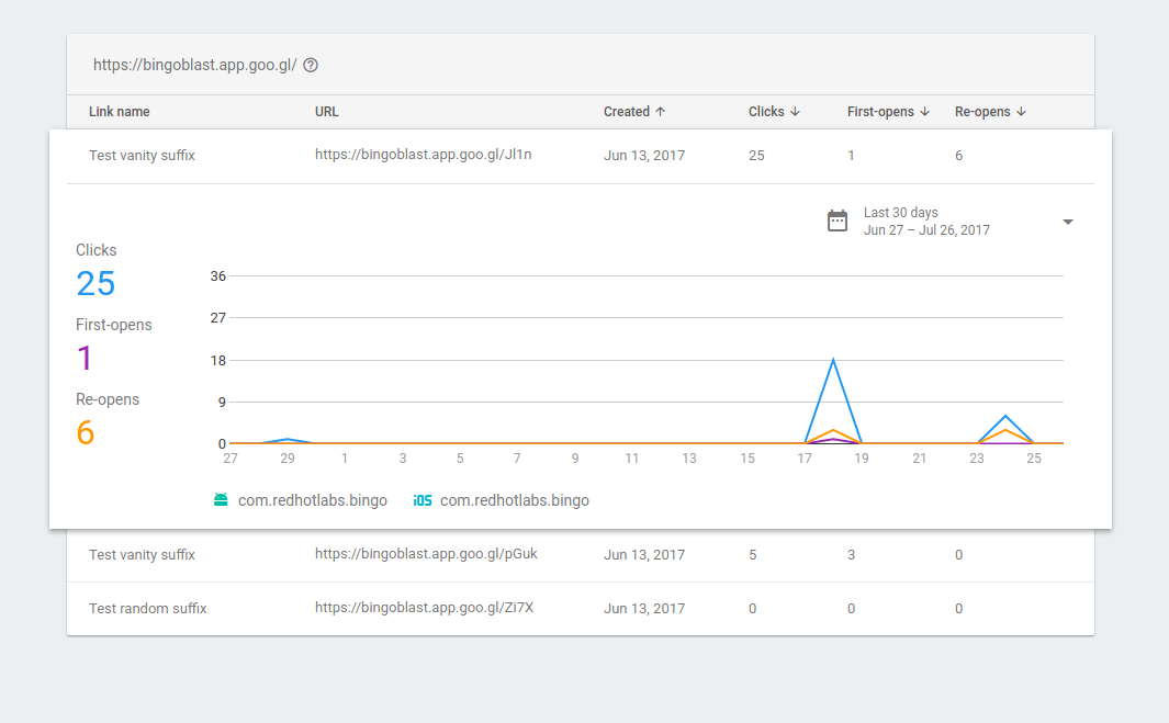 View Dynamic Links Analytics Data   Firebase