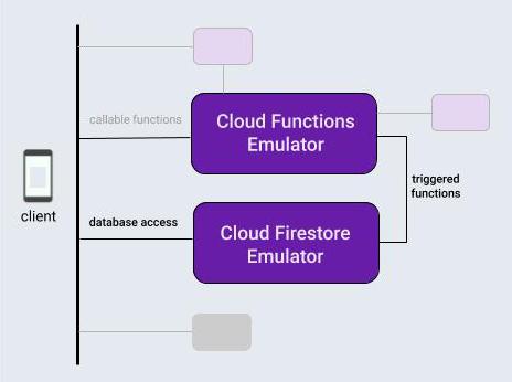 Interaksi antara emulator fungsi dan database Firebase