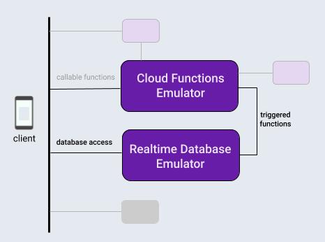 אינטראקציה בין dstabase של Firebase לבין אמולטורים פונקציות