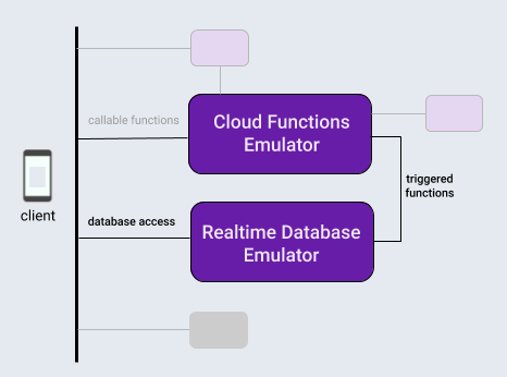 Firebase dstabase 和函數模擬器之間的交互