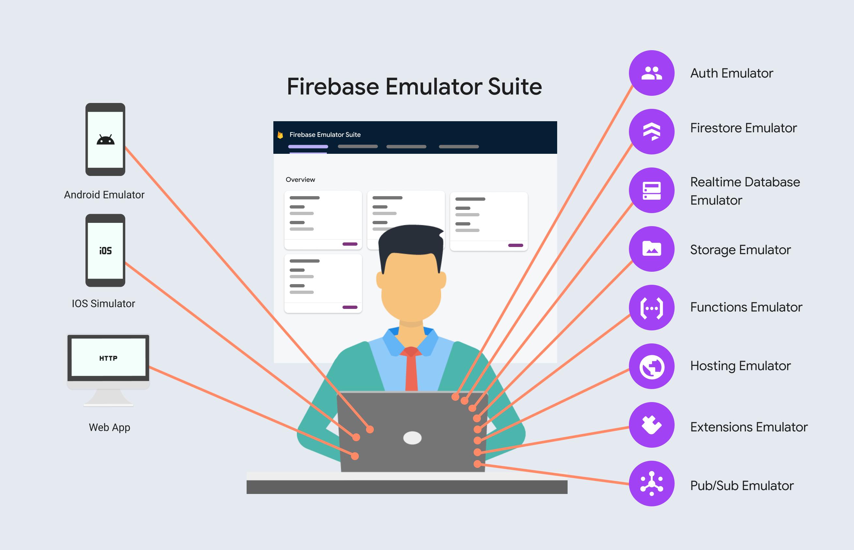 Agrega FirebaseLocalEmulatorSuite a tus flujos de trabajo de desarrollo.