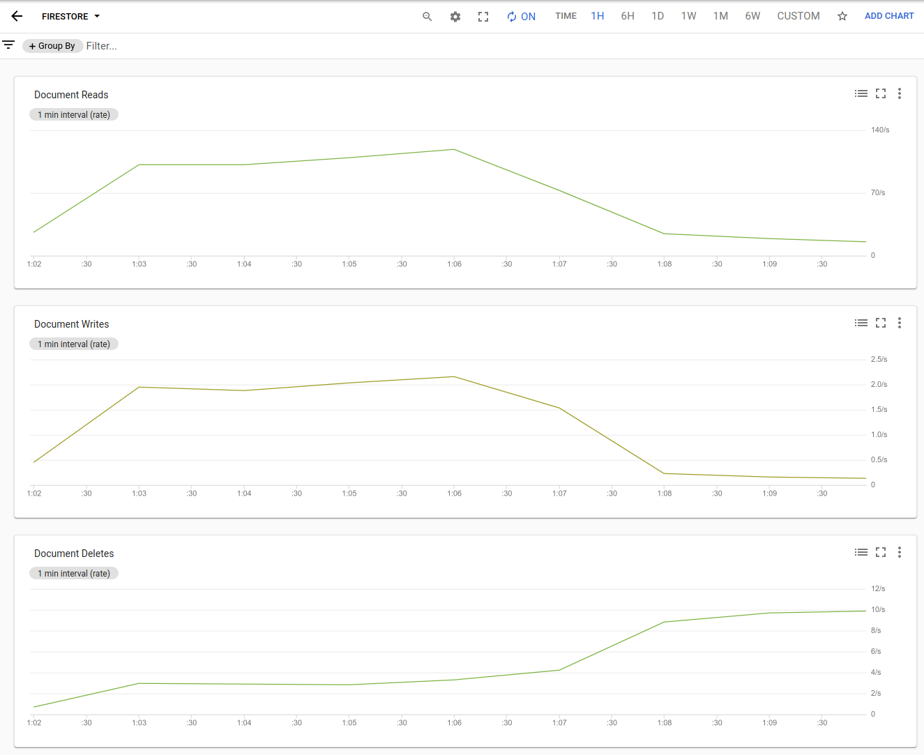 Cloud Firestore usage in a Cloud Monitoring dashboard.