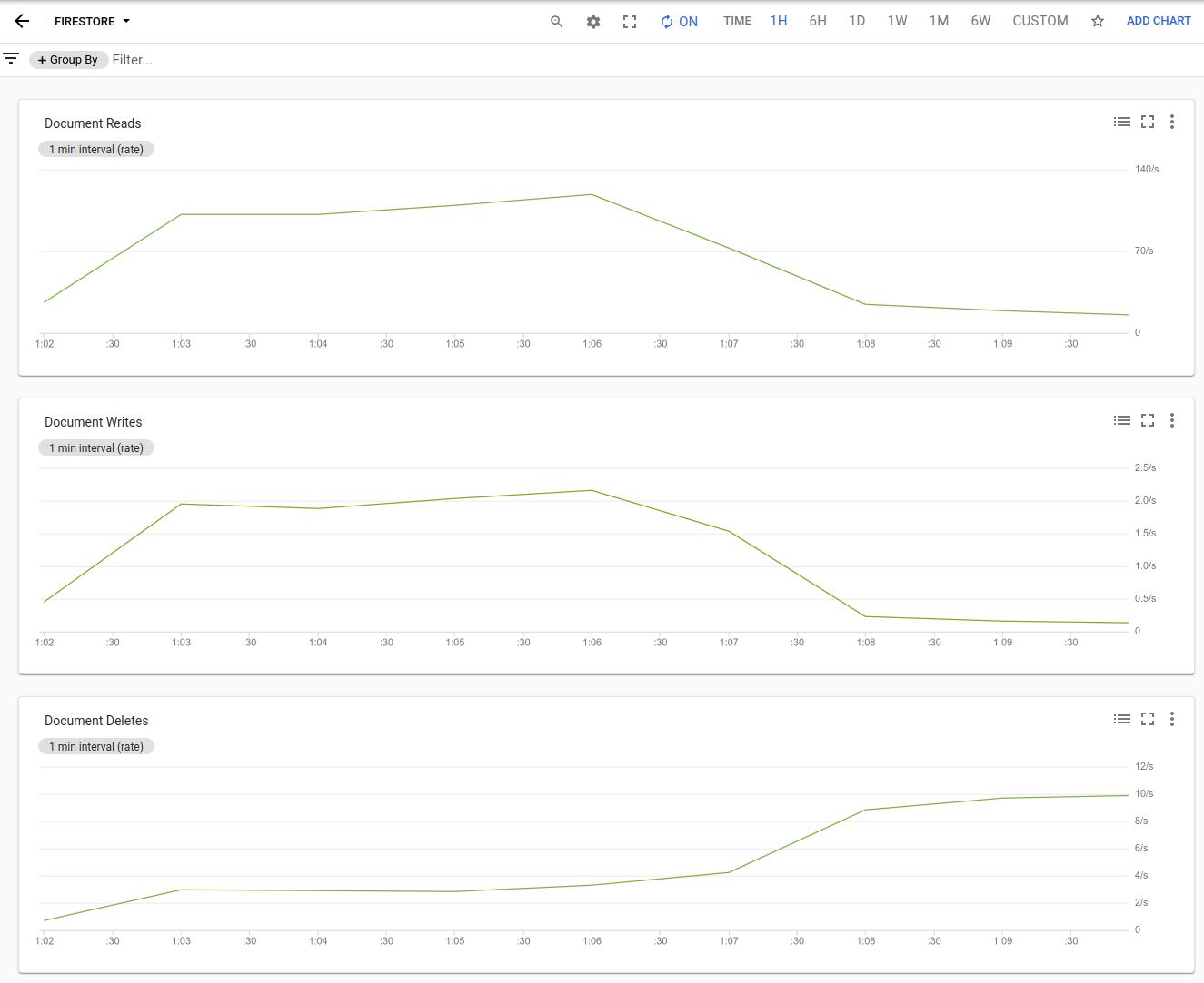 Cloud Firestore usage in a Cloud Monitoring dashboard.