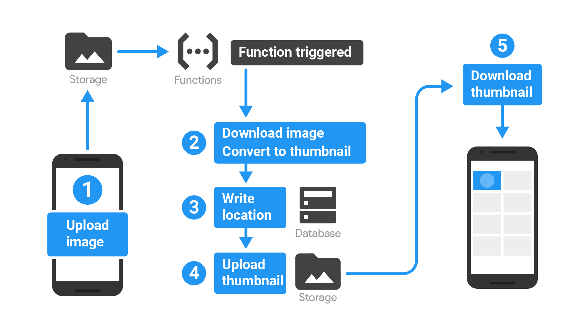 Diagram showing the app flow described below