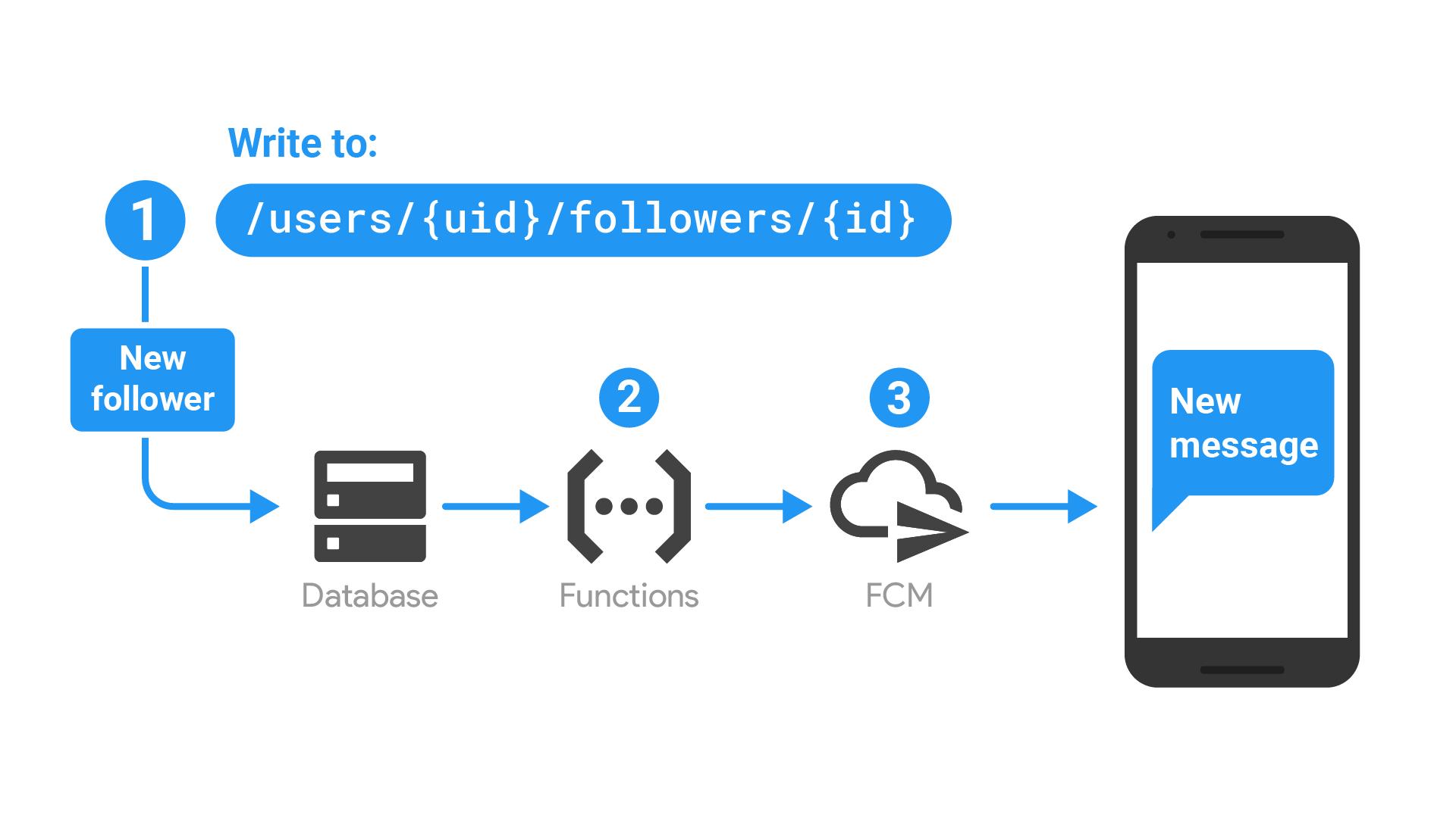 Diagramme montrant le flux de l'application décrit ci-dessous