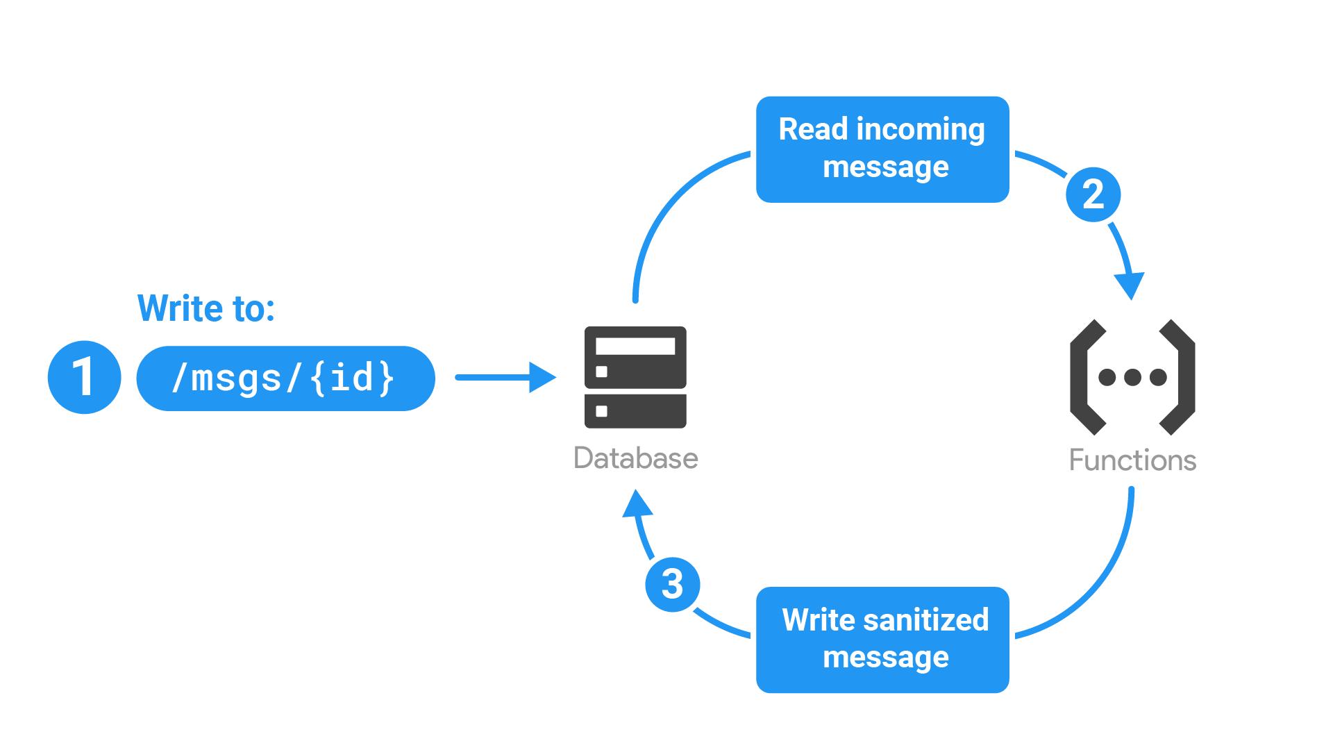 Diagram yang menunjukkan alur aplikasi dijelaskan di bawah