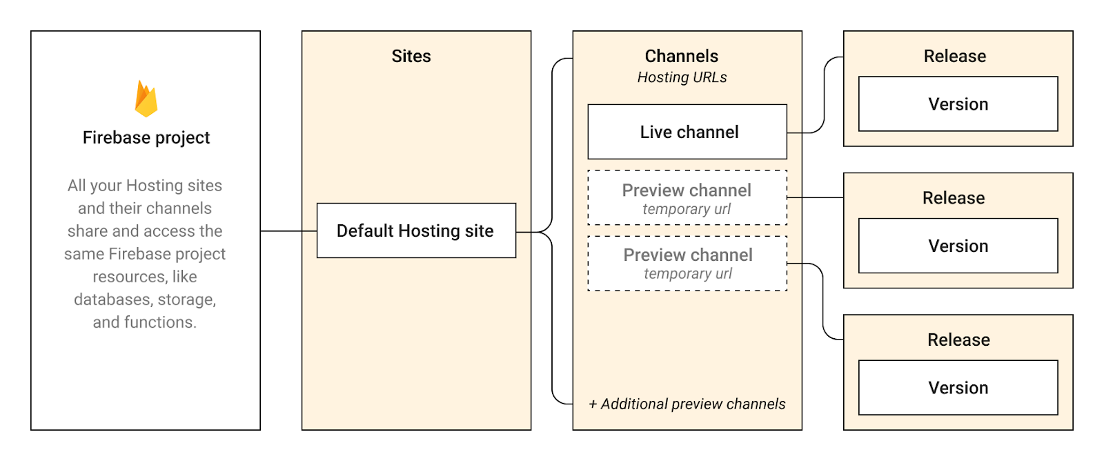 una imagen de la jerarquía de Firebase Hosting