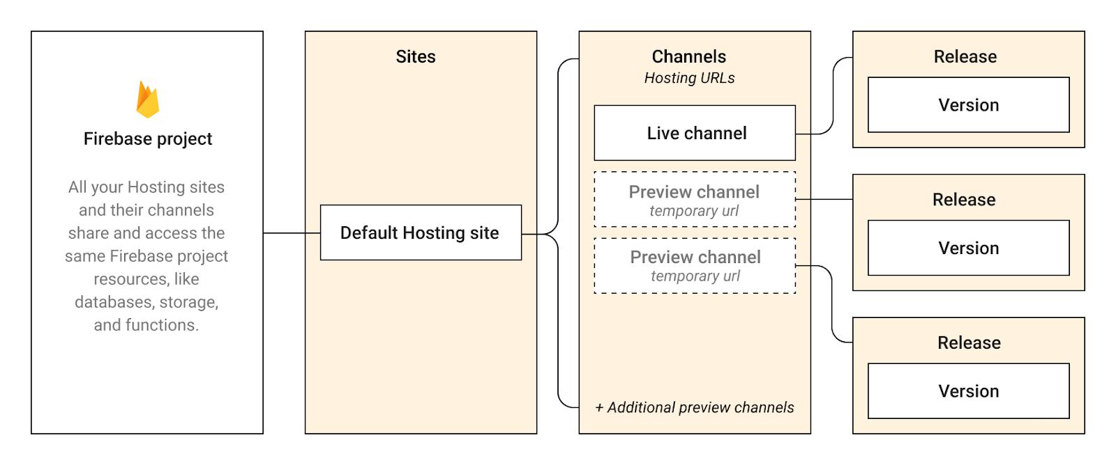 Firebase Barındırma hiyerarşisinin bir görüntüsü