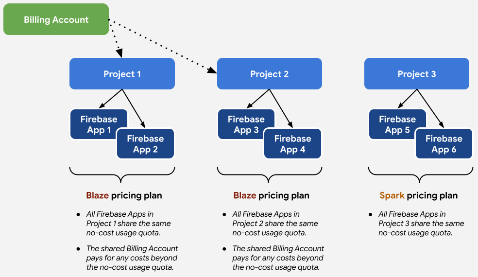 Beziehung zwischen Preisplänen und Projekten und Apps