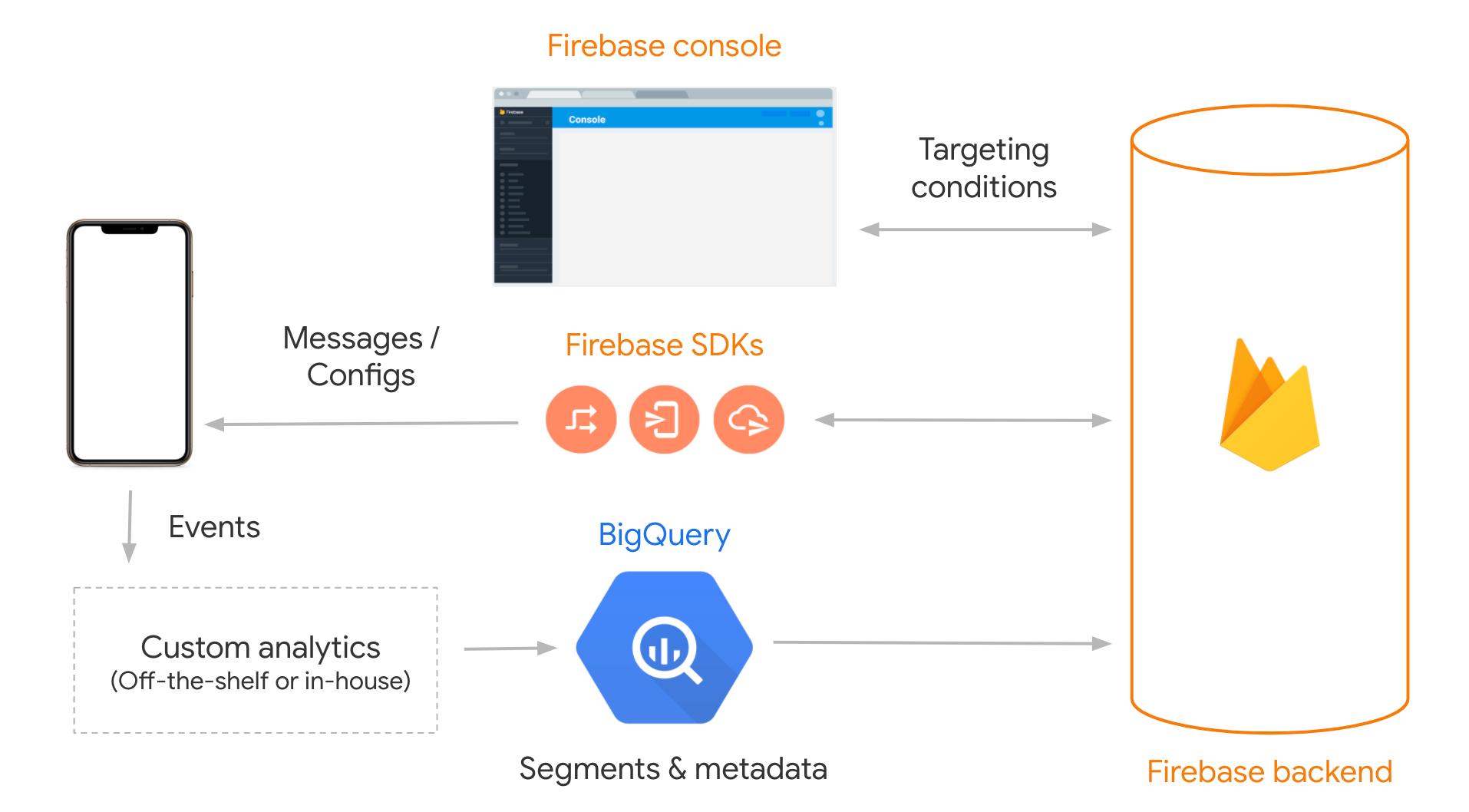 Flux de données des segments importés