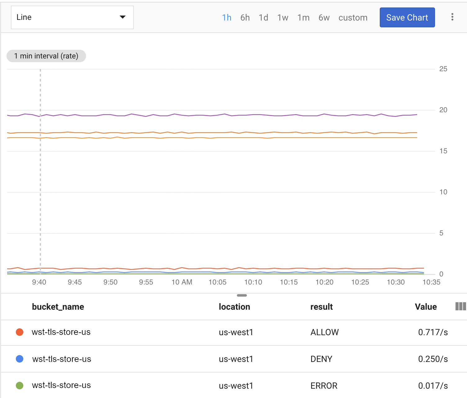 Cloud Storage usage in a Cloud Monitoring dashboard.