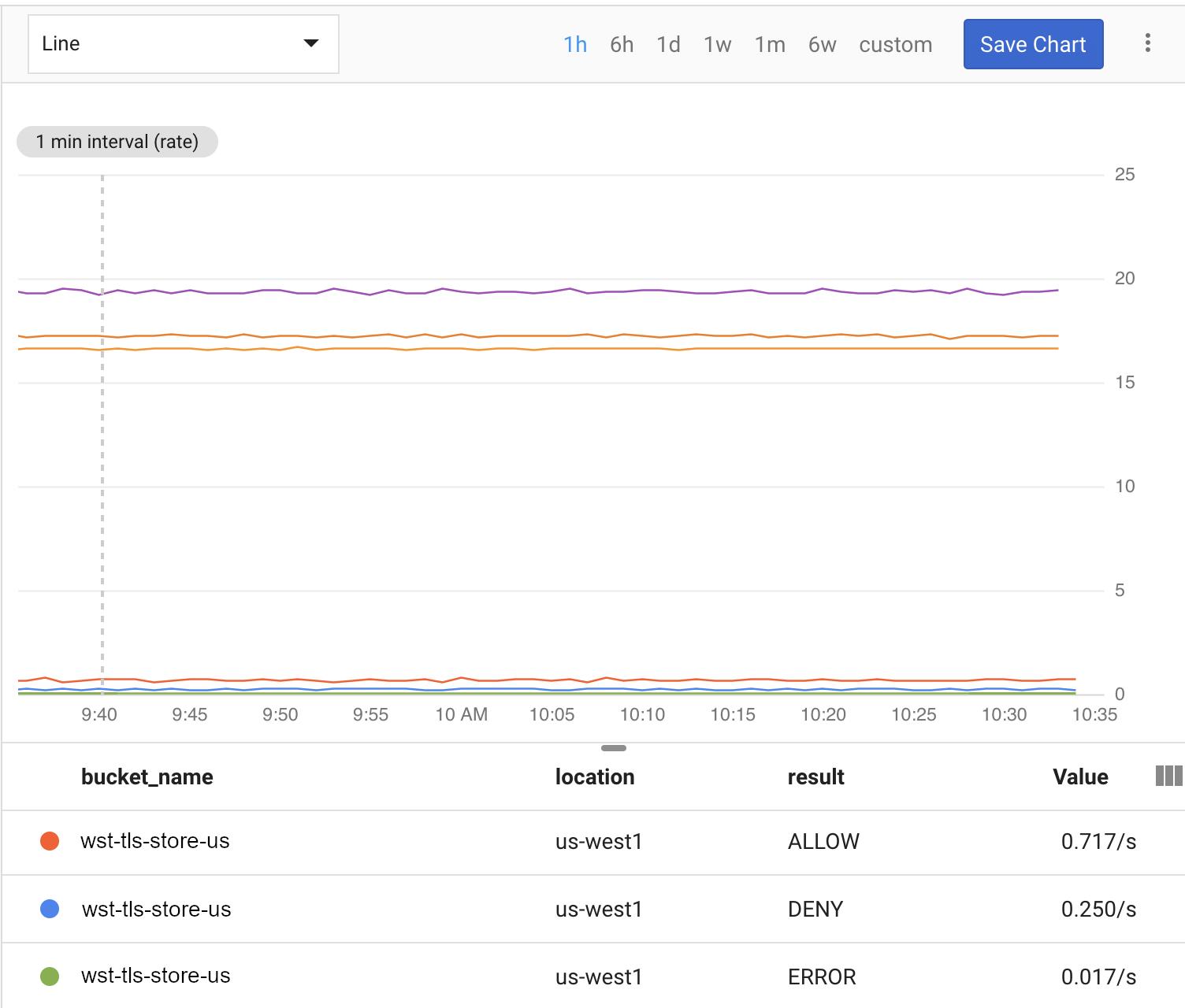 Cloud Monitoring 儀表板中的 Cloud Storage 使用情況。
