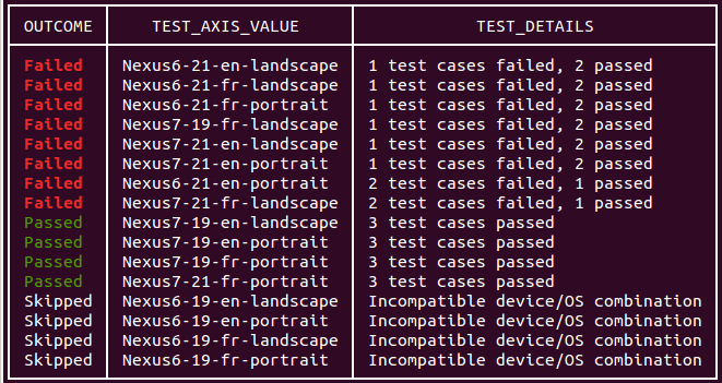 Command test results