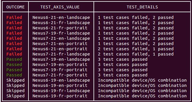 Resultados de teste de comando