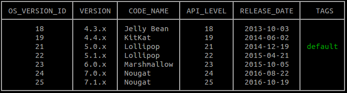 gcloud Android バージョン リスト