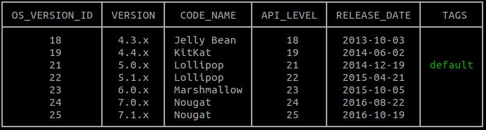 daftar versi android gcloud