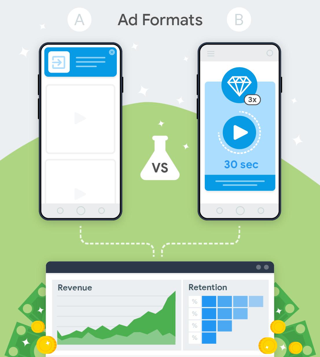 probar dos formatos de anuncios y su impacto en los ingresos y la retención