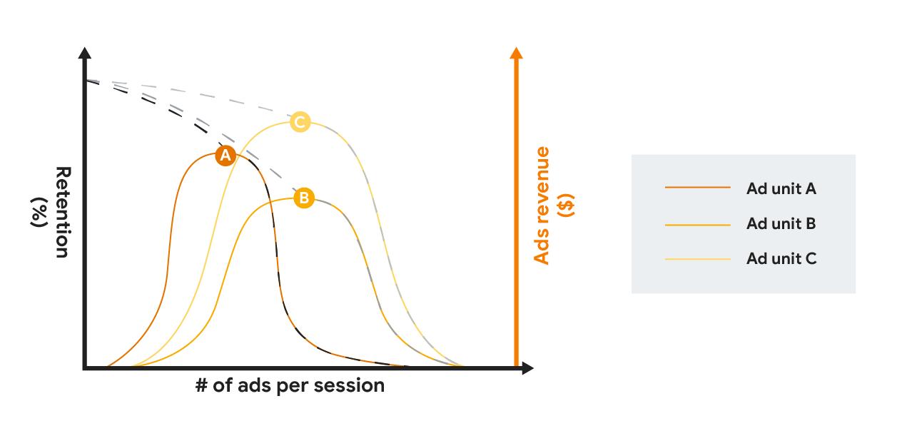 Gráfico que compara la retención y los ingresos por anuncios de diferentes formatos de anuncios con una frecuencia creciente de anuncios