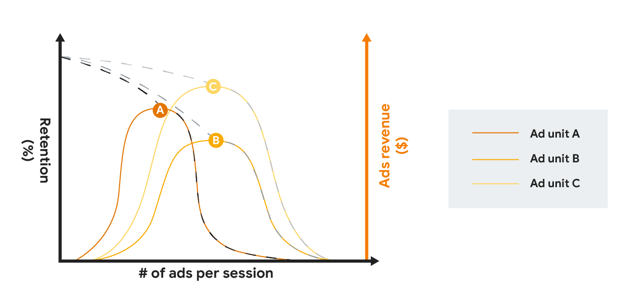 広告頻度の増加に伴うさまざまな広告フォーマットの保持と広告収益を比較するグラフ